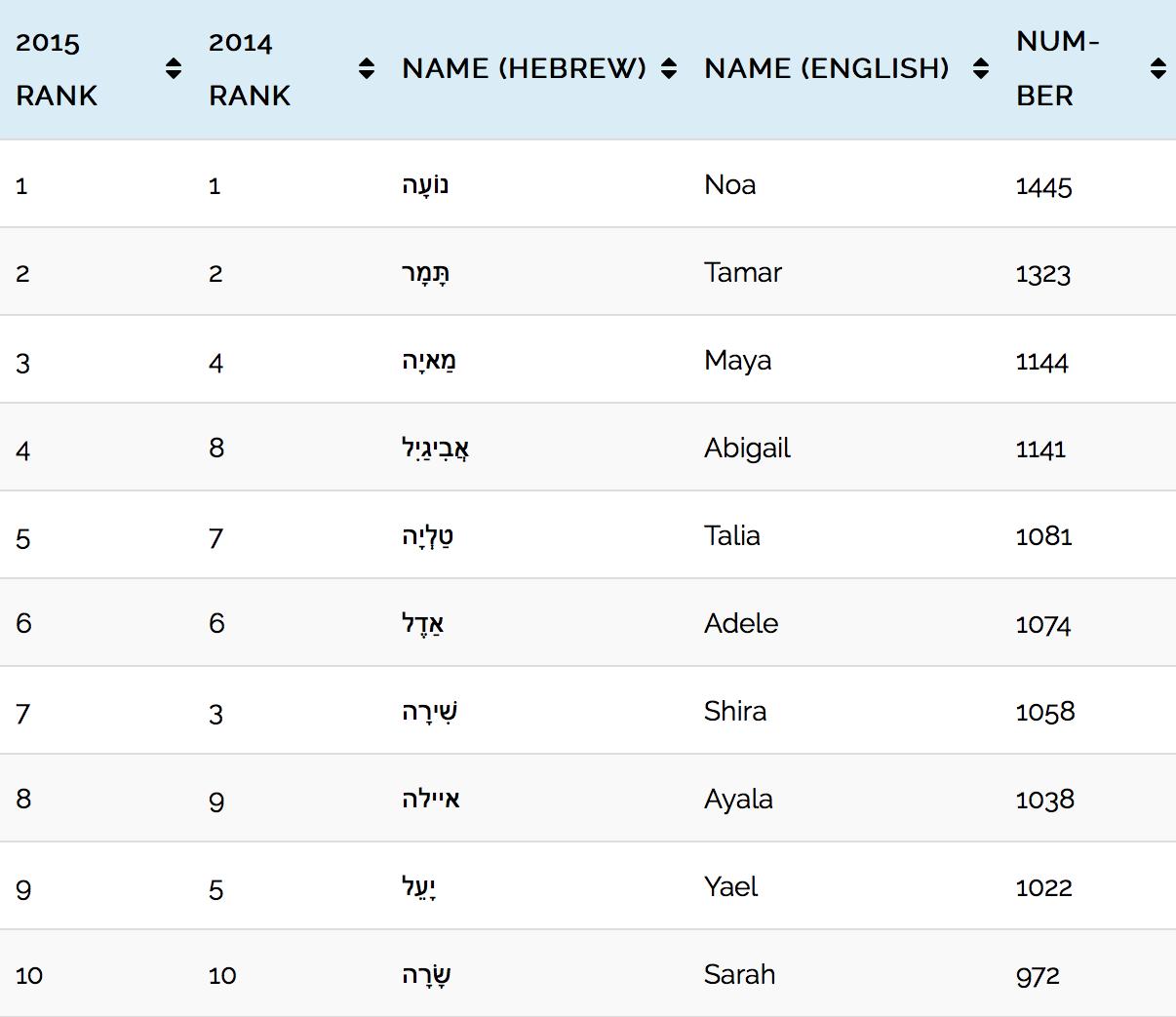 101 Most Popular Jewish Girls Names in Israel in 2015   B&F