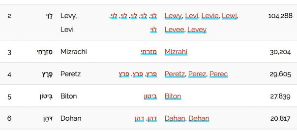 surnames | B&F: Jewish Genealogy and More