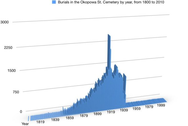 Burials in the  Okopowa St. Cemetery from  1804 to 2010