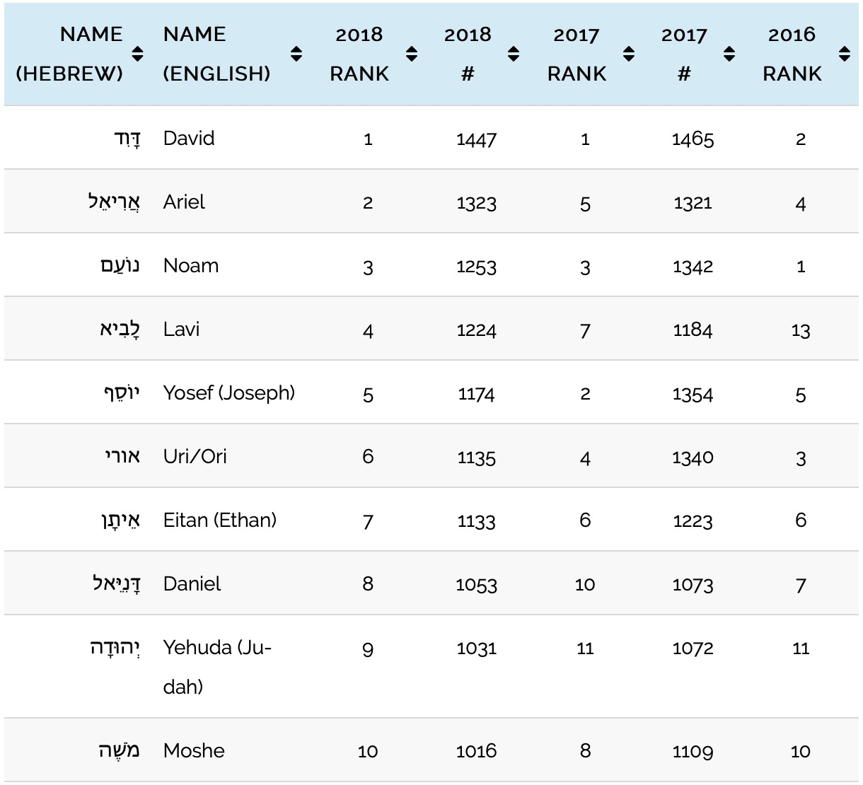 101 Most Popular Jewish Boys Names in Israel in 2017 and ...