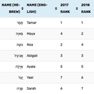 101 Most Popular Jewish Girls Names in Israel in 2019