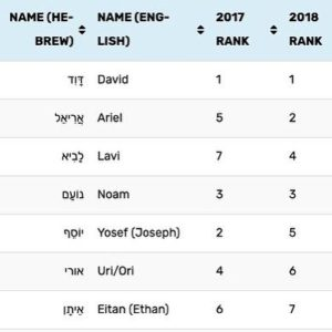 101 Most Popular Jewish Boys Names in Israel in 2019