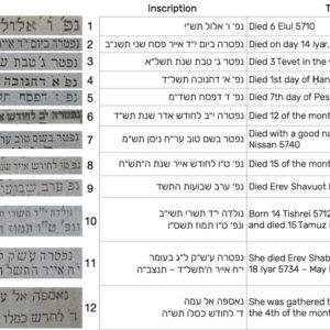 Deciphering Jewish Gravestones